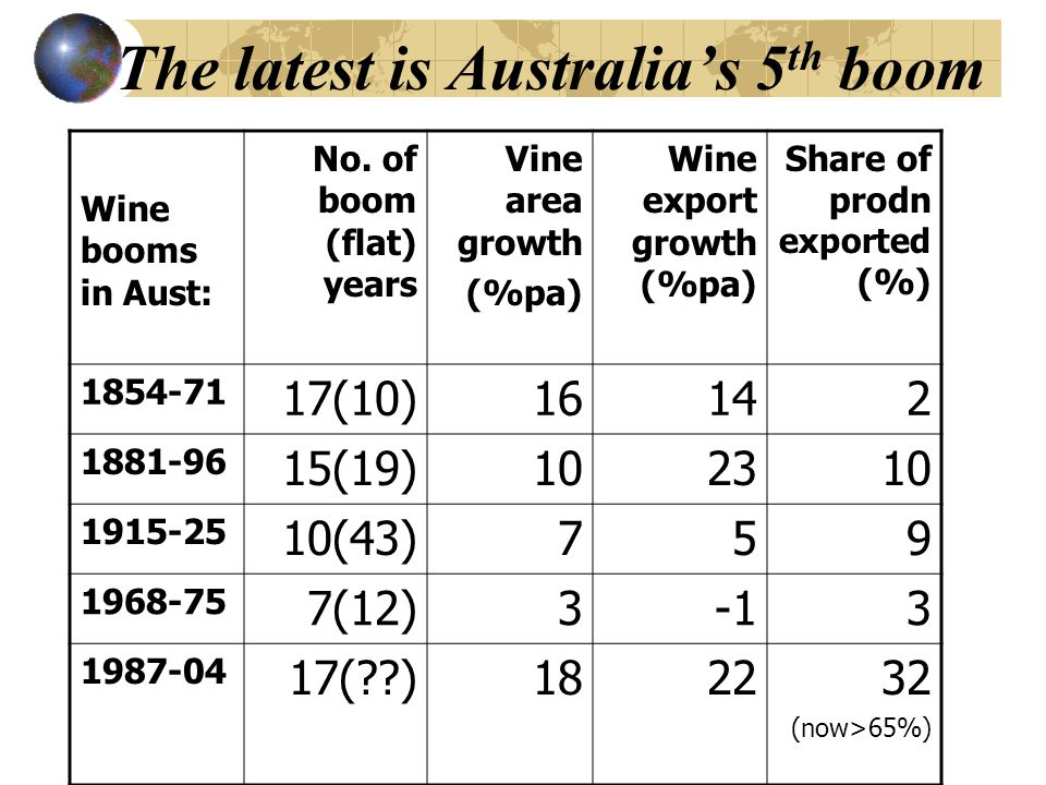 The latest is Australias 5 th boom Wine booms in Aust: No. of boom (flat) years Vine area growth (%pa) Wine export growth (%pa) Share of prodn exporte