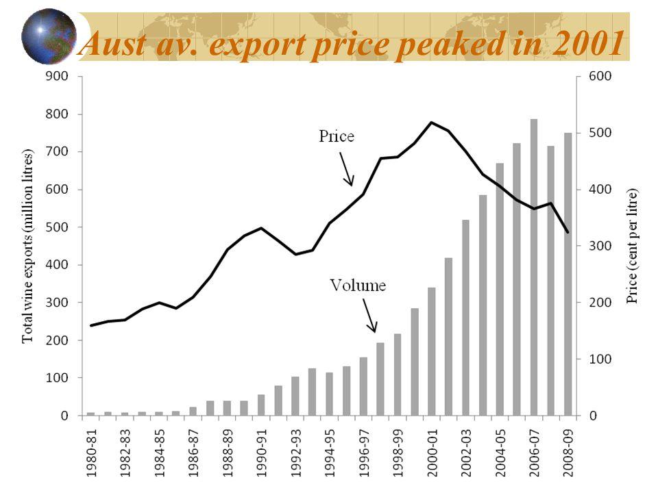 Aust av. export price peaked in 2001