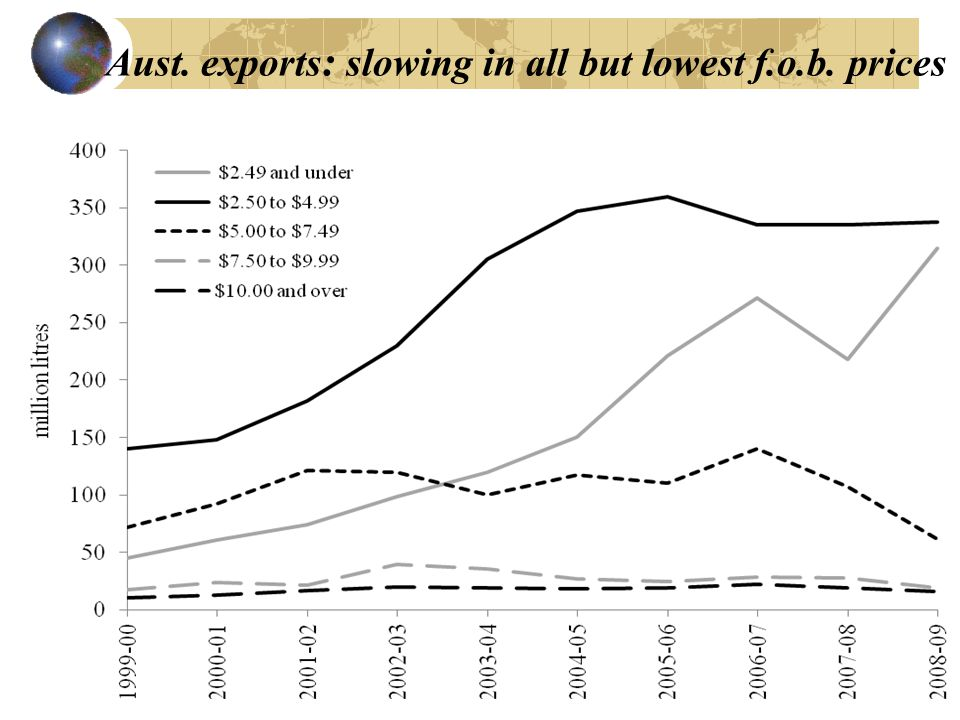 Aust. exports : slowing in all but lowest f.o.b. prices