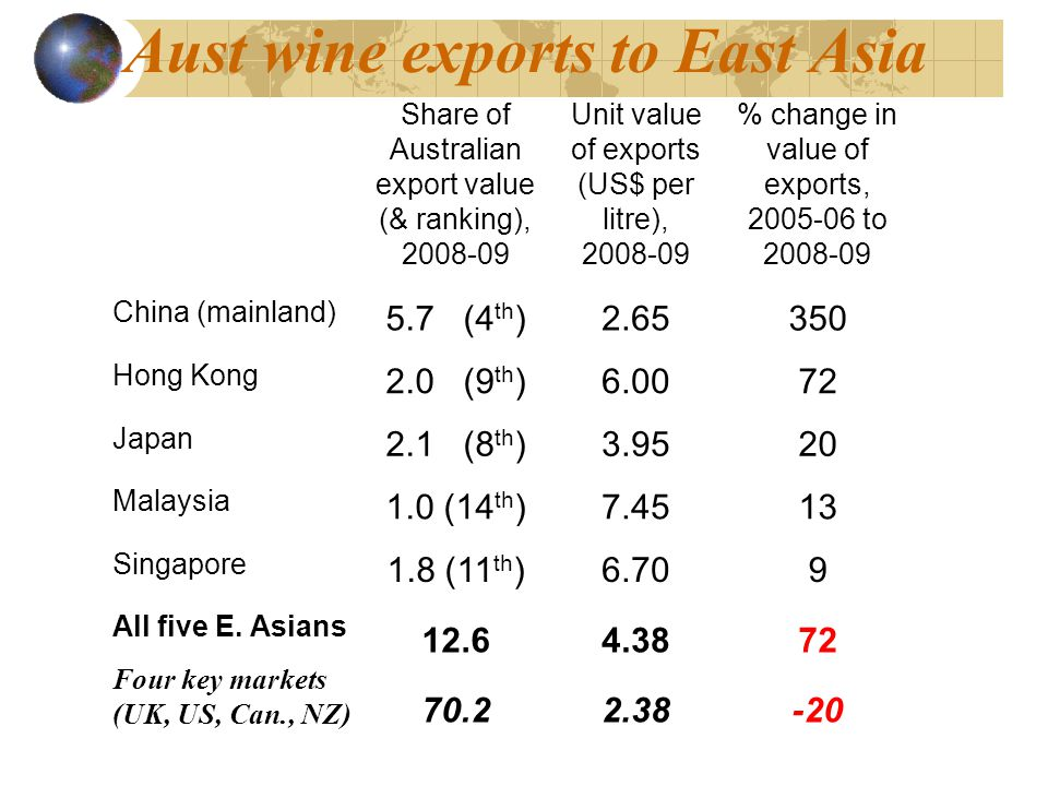 Aust wine exports to East Asia Share of Australian export value (& ranking), 2008-09 Unit value of exports (US$ per litre), 2008-09 % change in value of exports, 2005-06 to 2008-09 China (mainland) 5.7 (4 th )2.65350 Hong Kong 2.0 (9 th )6.0072 Japan 2.1 (8 th )3.9520 Malaysia 1.0 (14 th )7.4513 Singapore 1.8 (11 th )6.709 All five E.