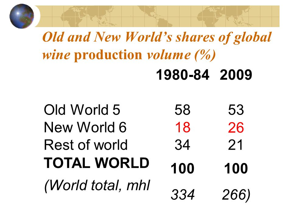 Old and New Worlds shares of global wine production volume (%) 1980-842009 Old World 55853 New World 61826 Rest of world3421 TOTAL WORLD (World total, mhl 100 334 100 266)