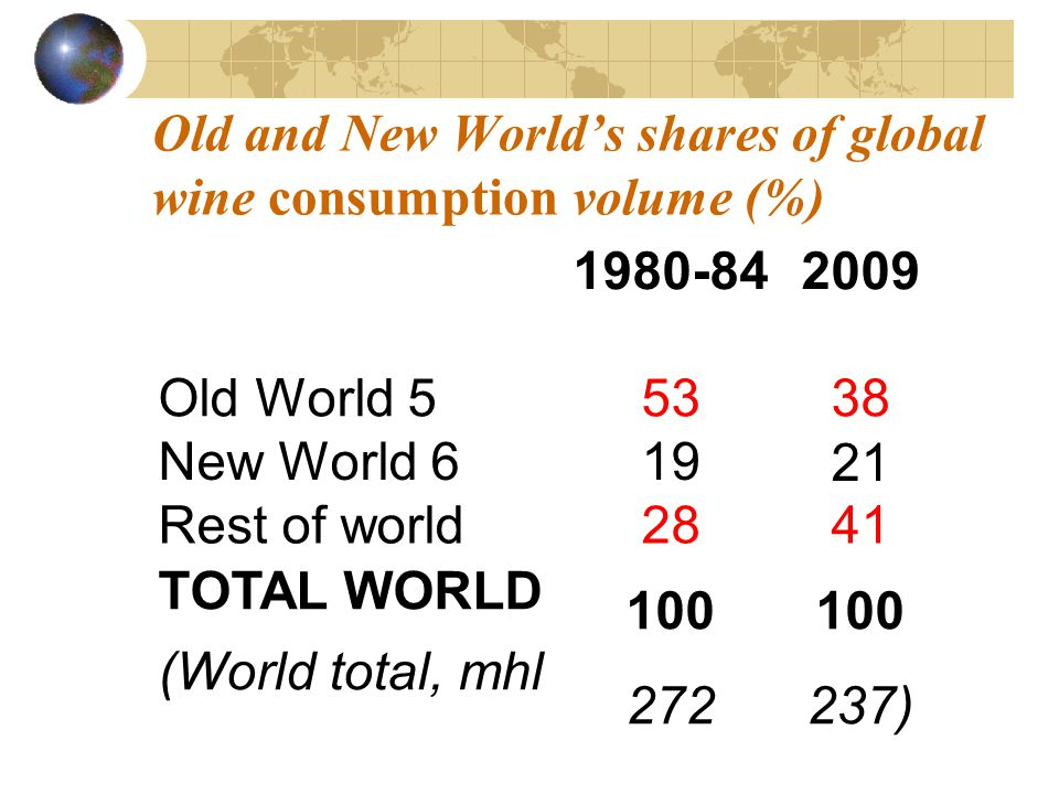 Old and New Worlds shares of global wine consumption volume (%) 1980-842009 Old World 55338 New World 61921 Rest of world2841 TOTAL WORLD (World total, mhl 100 272 100 237)