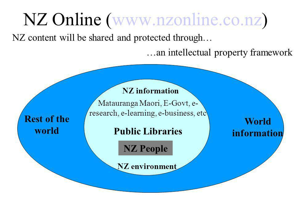 NZ Online (www.nzonline.co.nz) NZ information Matauranga Maori, E-Govt, e- research, e-learning, e-business, etc Public Libraries NZ People NZ environment Rest of the world World information NZ content will be shared and protected through… …an intellectual property framework