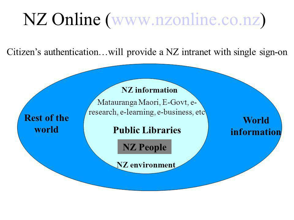 NZ Online (www.nzonline.co.nz) NZ information Matauranga Maori, E-Govt, e- research, e-learning, e-business, etc Public Libraries NZ People NZ environment Rest of the world World information Citizens authentication…will provide a NZ intranet with single sign-on