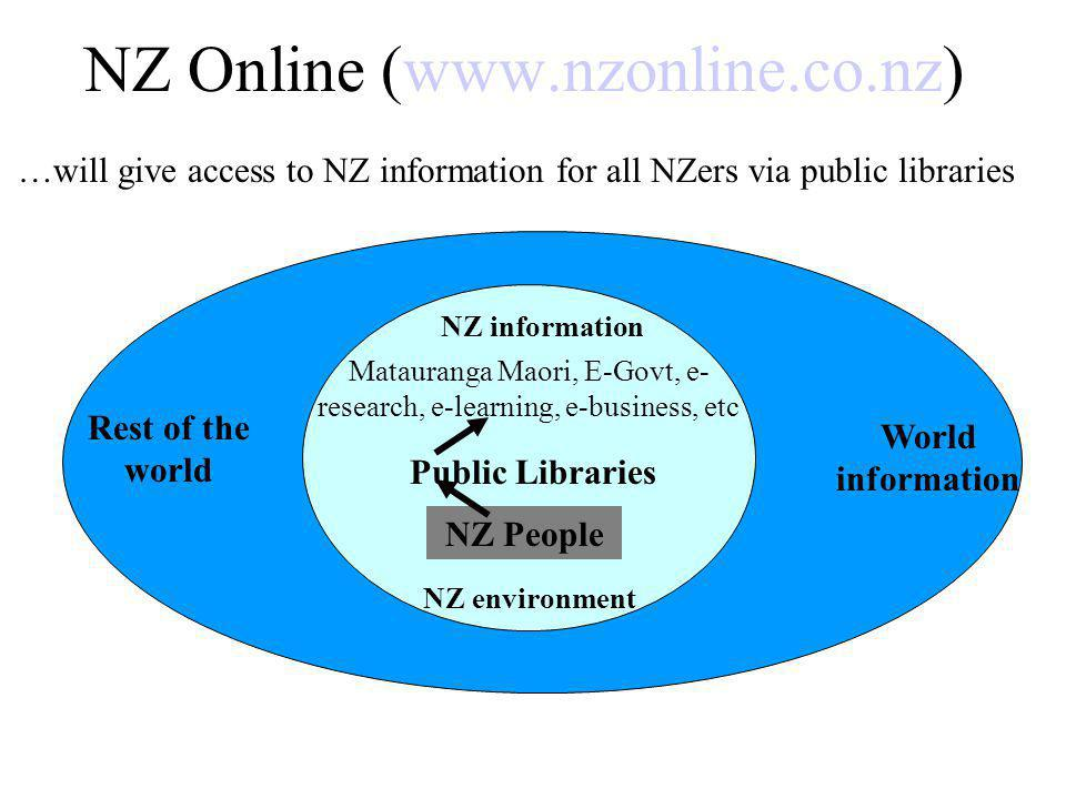NZ Online (www.nzonline.co.nz) NZ information Matauranga Maori, E-Govt, e- research, e-learning, e-business, etc Public Libraries NZ People NZ environment Rest of the world World information …will give access to NZ information for all NZers via public libraries