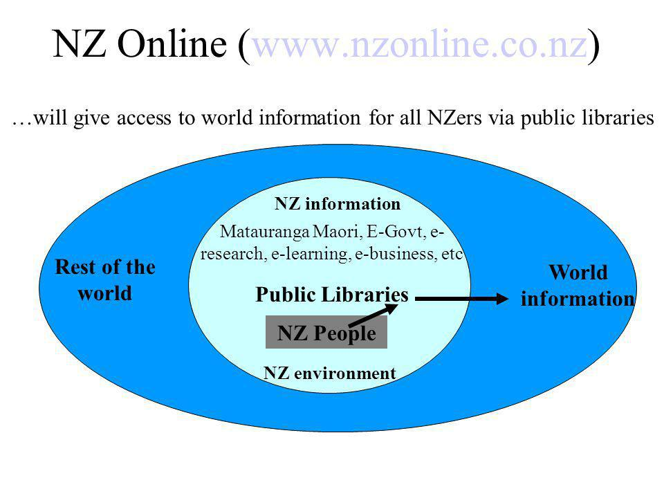 NZ Online (www.nzonline.co.nz) NZ information Matauranga Maori, E-Govt, e- research, e-learning, e-business, etc Public Libraries NZ People NZ environment Rest of the world World information …will give access to world information for all NZers via public libraries