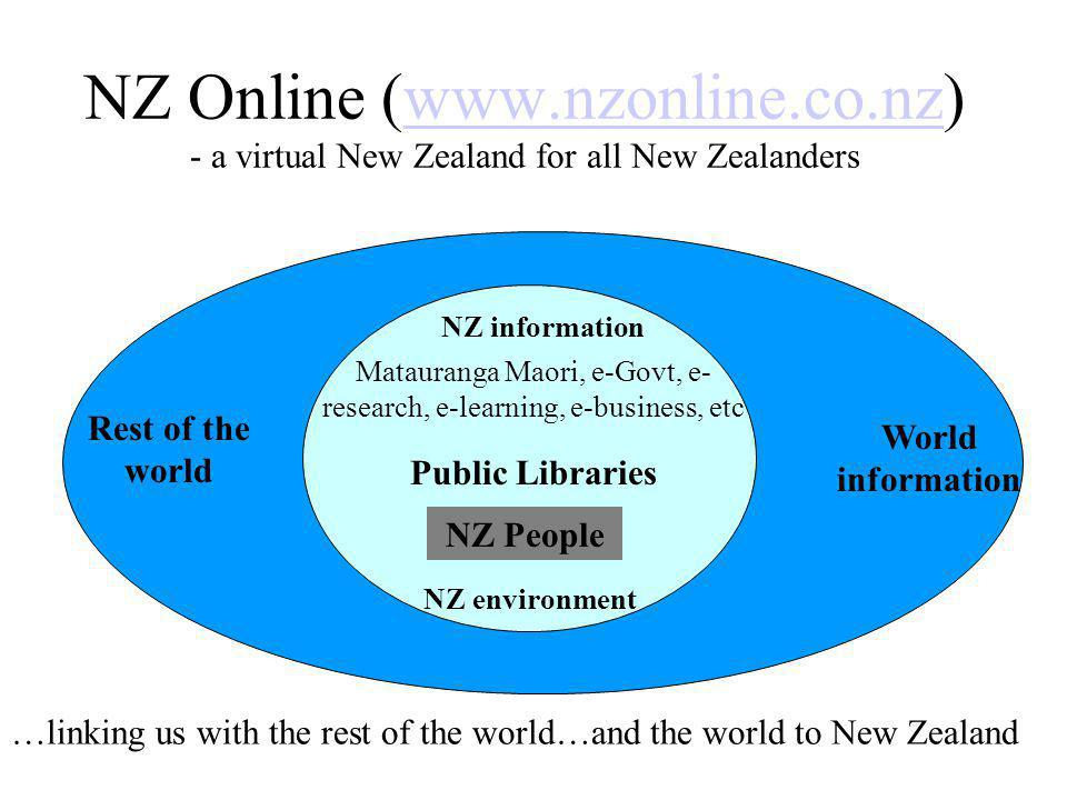 NZ Online (www.nzonline.co.nz) - a virtual New Zealand for all New Zealanderswww.nzonline.co.nz NZ information Matauranga Maori, e-Govt, e- research, e-learning, e-business, etc Public Libraries NZ People NZ environment Rest of the world World information …linking us with the rest of the world…and the world to New Zealand