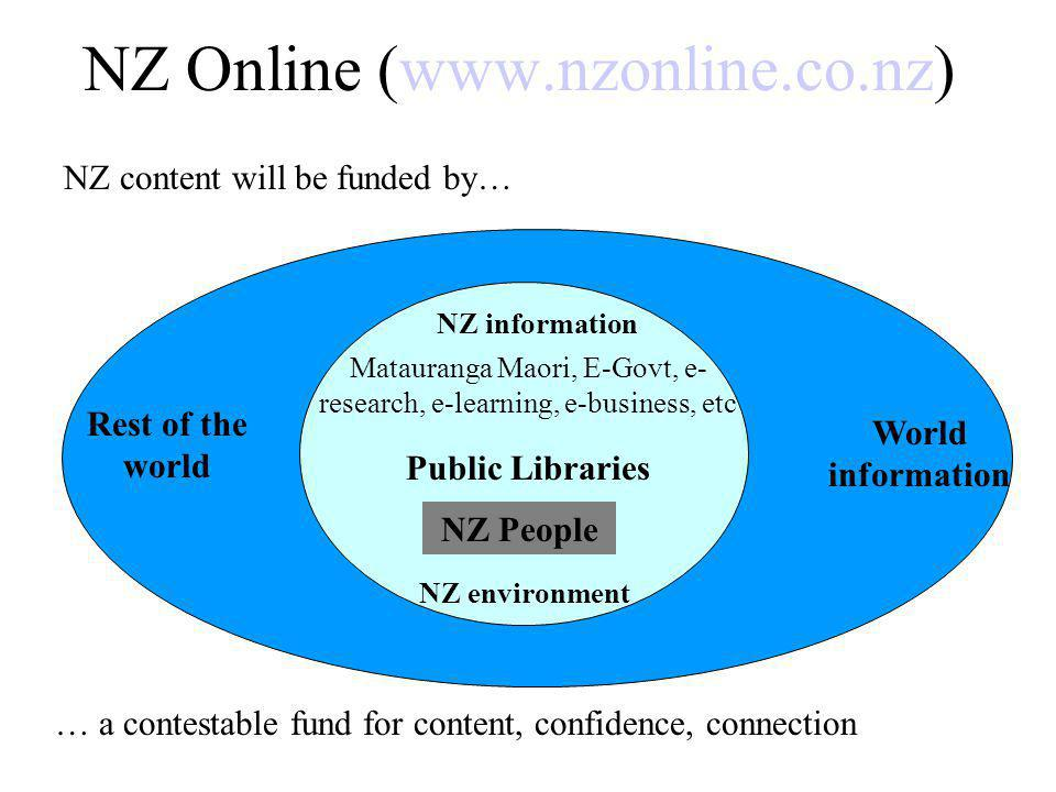 NZ Online (www.nzonline.co.nz) NZ information Matauranga Maori, E-Govt, e- research, e-learning, e-business, etc Public Libraries NZ People NZ environment Rest of the world World information … a contestable fund for content, confidence, connection NZ content will be funded by…