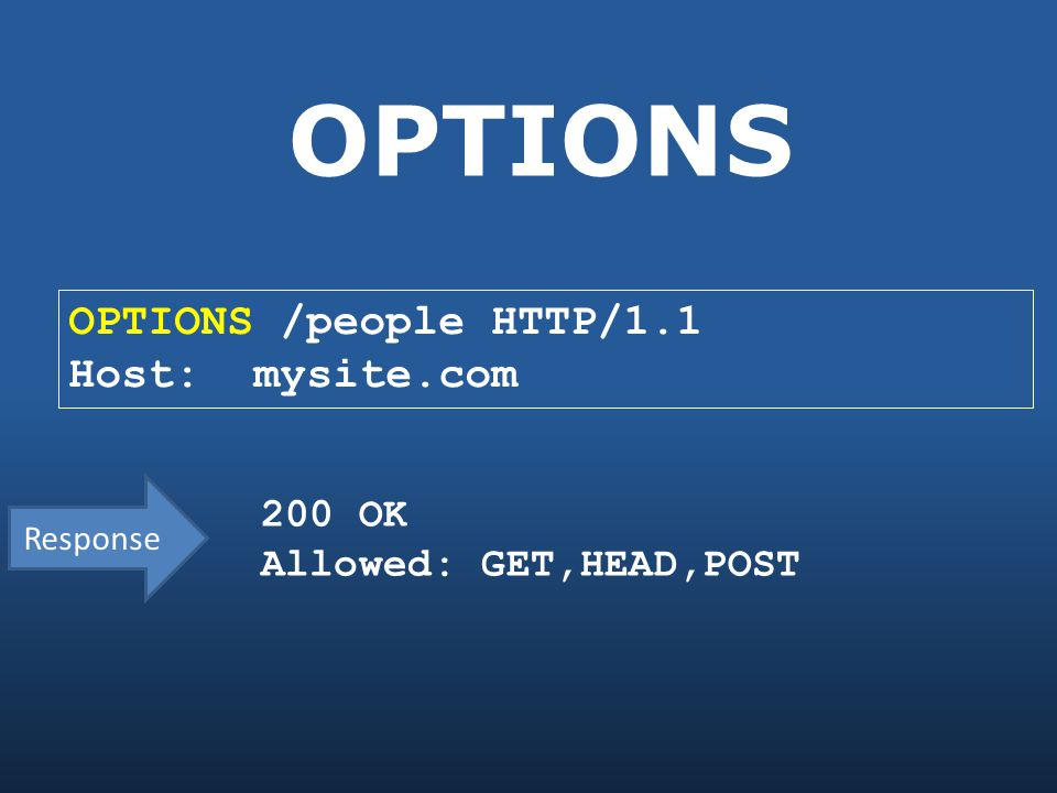 OPTIONS OPTIONS /people HTTP/1.1 Host: mysite.com 200 OK Allowed: GET,HEAD,POST Response