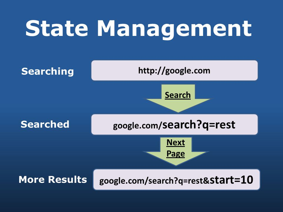 State Management http://google.com Search google.com/ search q=rest google.com/search q=rest& start=10 Next Page Searching Searched More Results