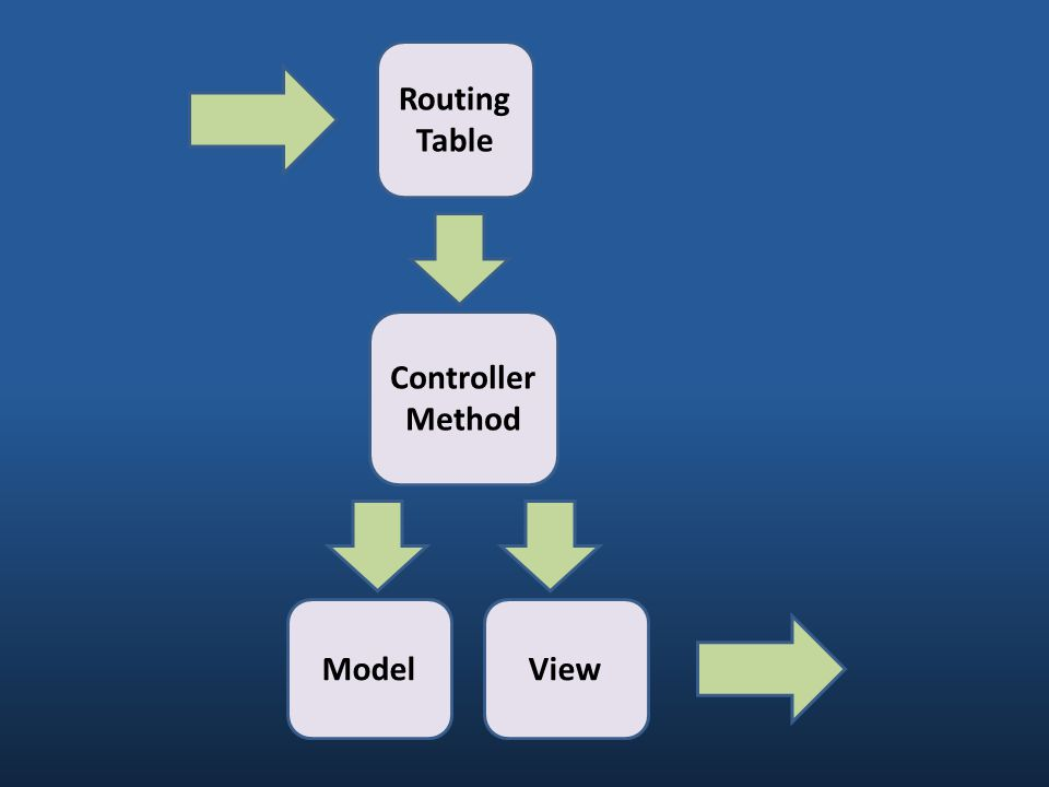 Routing Table Controller Method ModelView