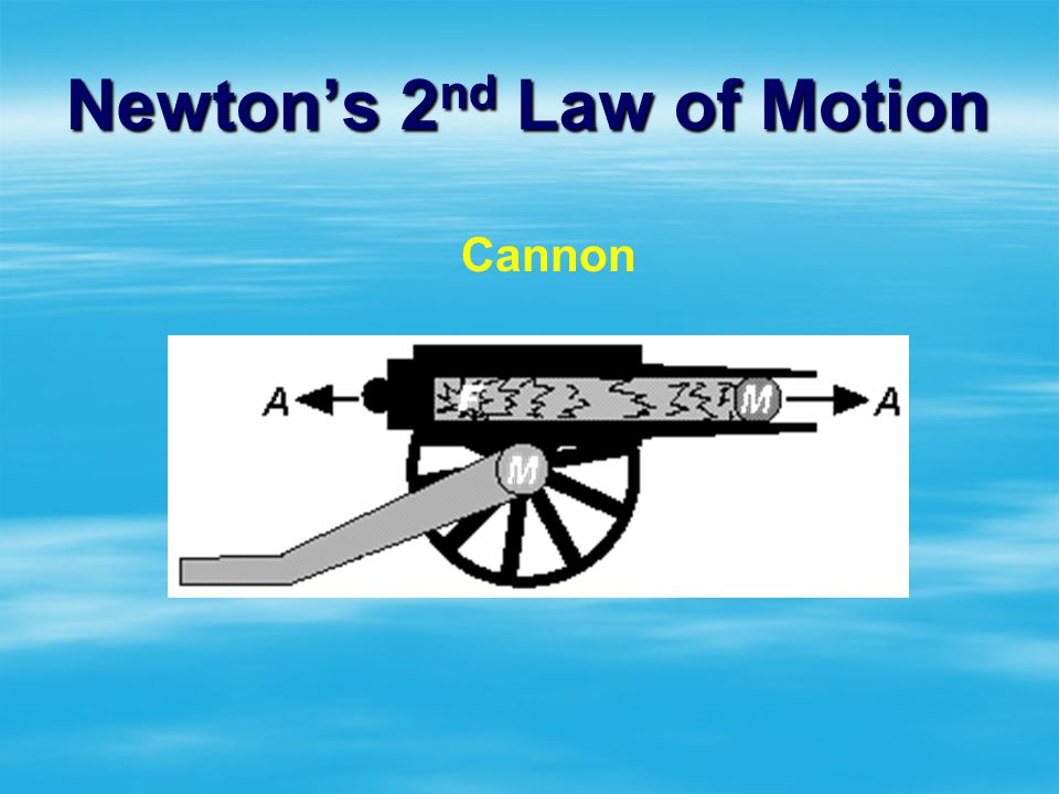 Newtons 2 nd Law of Motion Force is equal to mass times acceleration