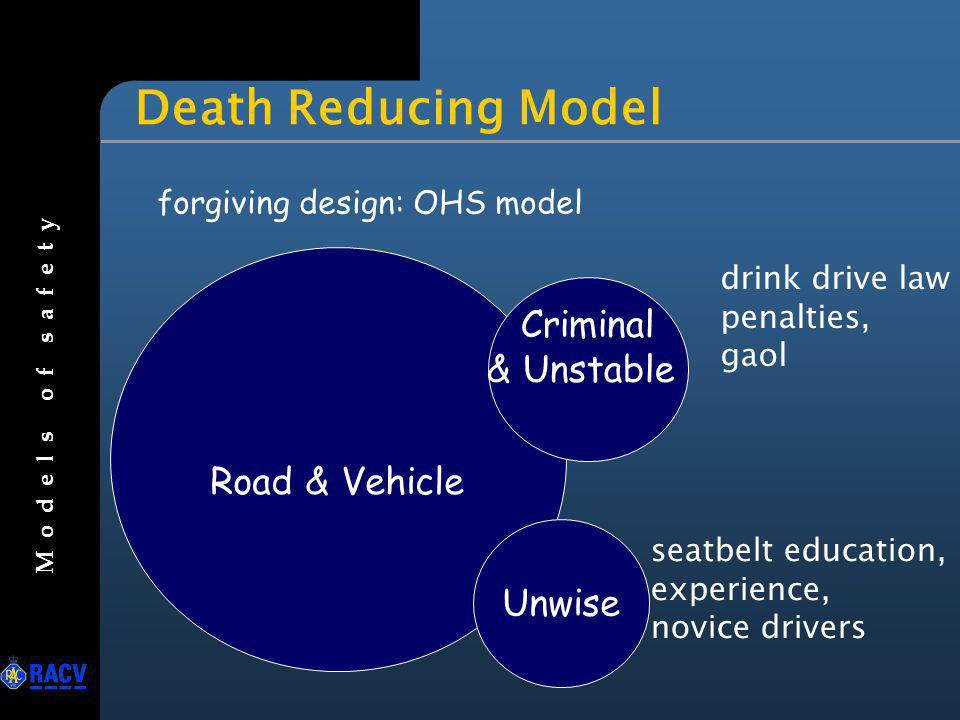 Death Reducing Model seatbelt education, experience, novice drivers drink drive law penalties, gaol forgiving design: OHS model Road & Vehicle Crimina