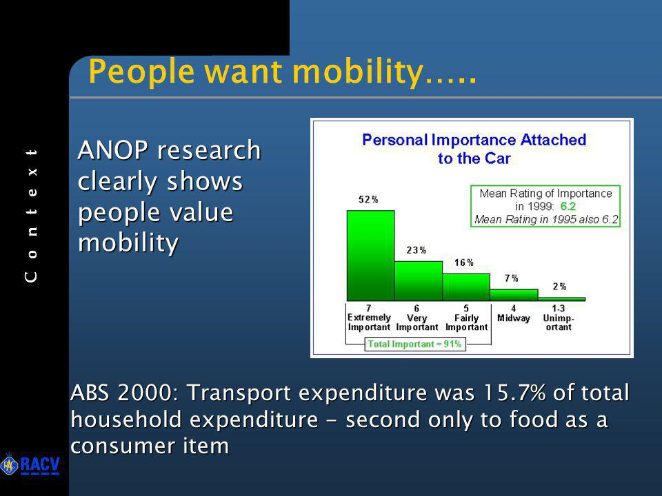 …..and this wont go away C o n t e x t Mobility is a real need and one demanded by the community Enhanced mobility and enhanced safety should not be a trade-off Transport systems can be safe for the required level of mobility