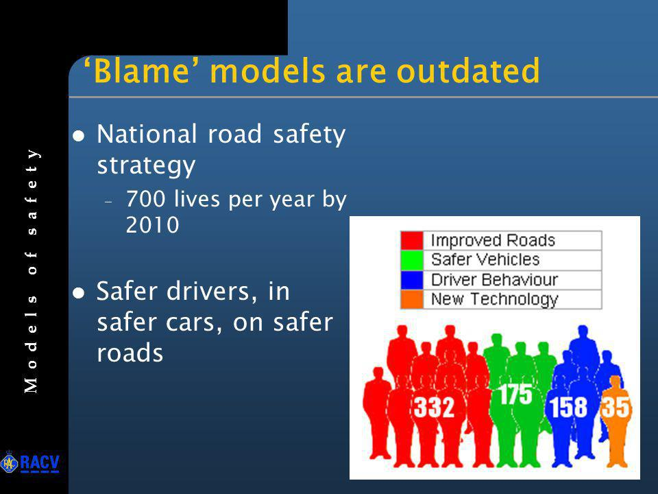 Old Fix the Driver Model Behaviour Road Vehicle Over 90% of accidents result from human error - but to err is human.