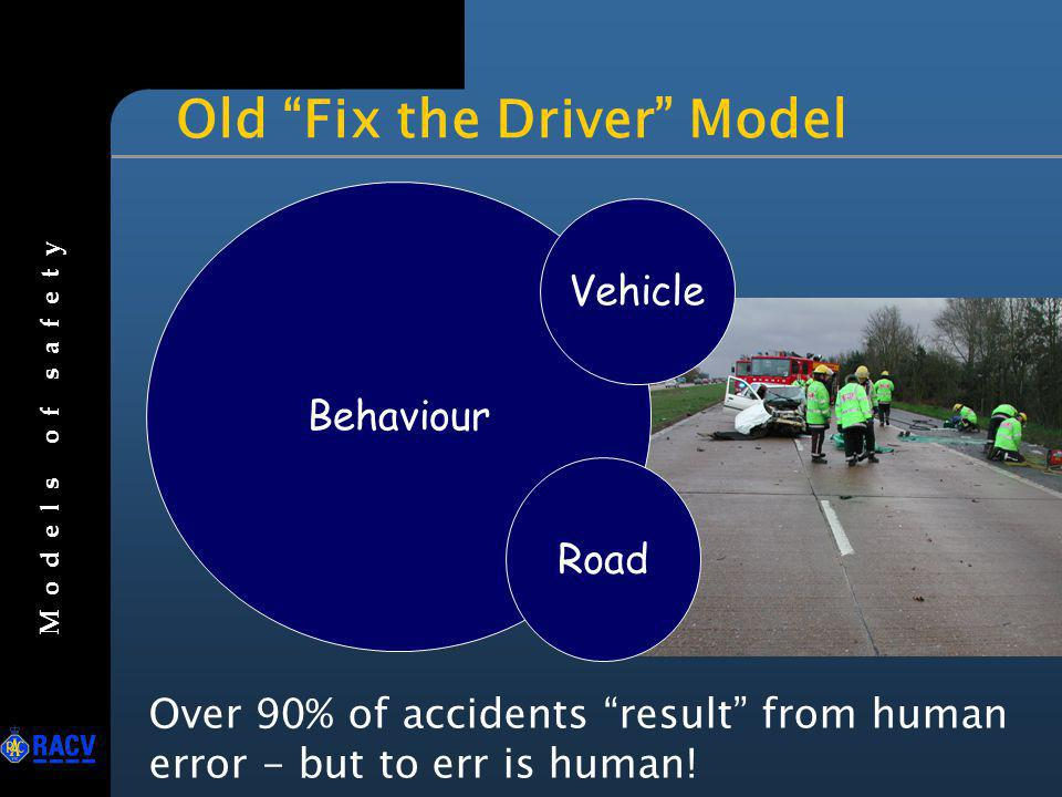 Death Reducing Model seatbelt education, experience, novice drivers drink drive law penalties, gaol forgiving design: OHS model Road & Vehicle Criminal & Unstable Unwise M o d e l s o f s a f e t y