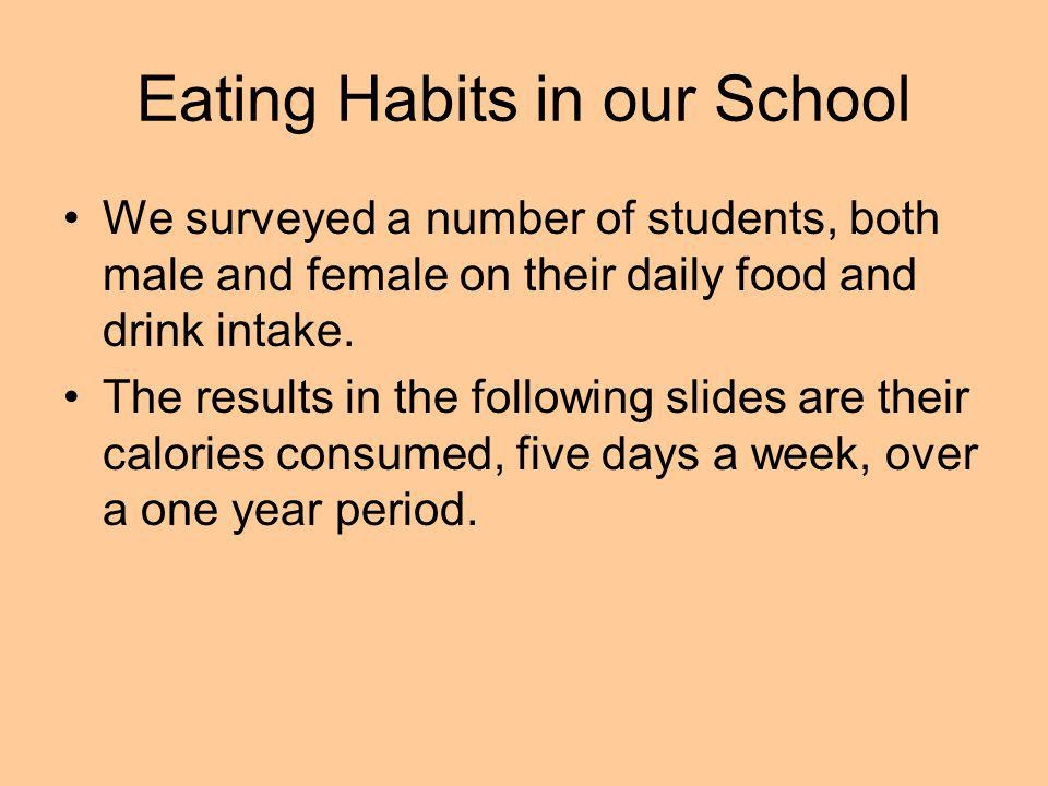 Eating Habits in our School We surveyed a number of students, both male and female on their daily food and drink intake. The results in the following