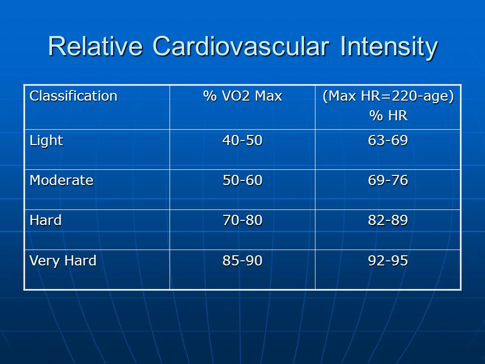 Relative Cardiovascular Intensity Classification % VO2 Max (Max HR=220-age) % HR Light40-5063-69 Moderate50-6069-76 Hard70-8082-89 Very Hard 85-9092-95