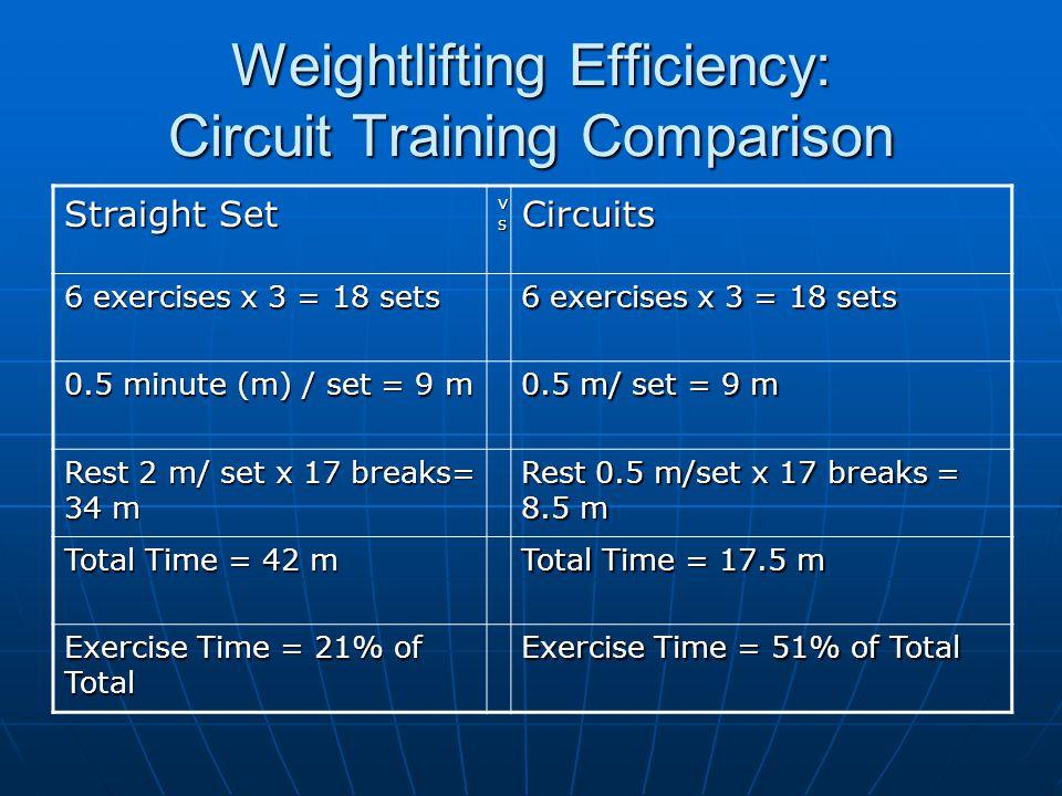 Weightlifting Efficiency: Circuit Training Comparison Straight Set vsvsvsvsCircuits 6 exercises x 3 = 18 sets 0.5 minute (m) / set = 9 m 0.5 m/ set = 9 m Rest 2 m/ set x 17 breaks= 34 m Rest 0.5 m/set x 17 breaks = 8.5 m Total Time = 42 m Total Time = 17.5 m Exercise Time = 21% of Total Exercise Time = 51% of Total