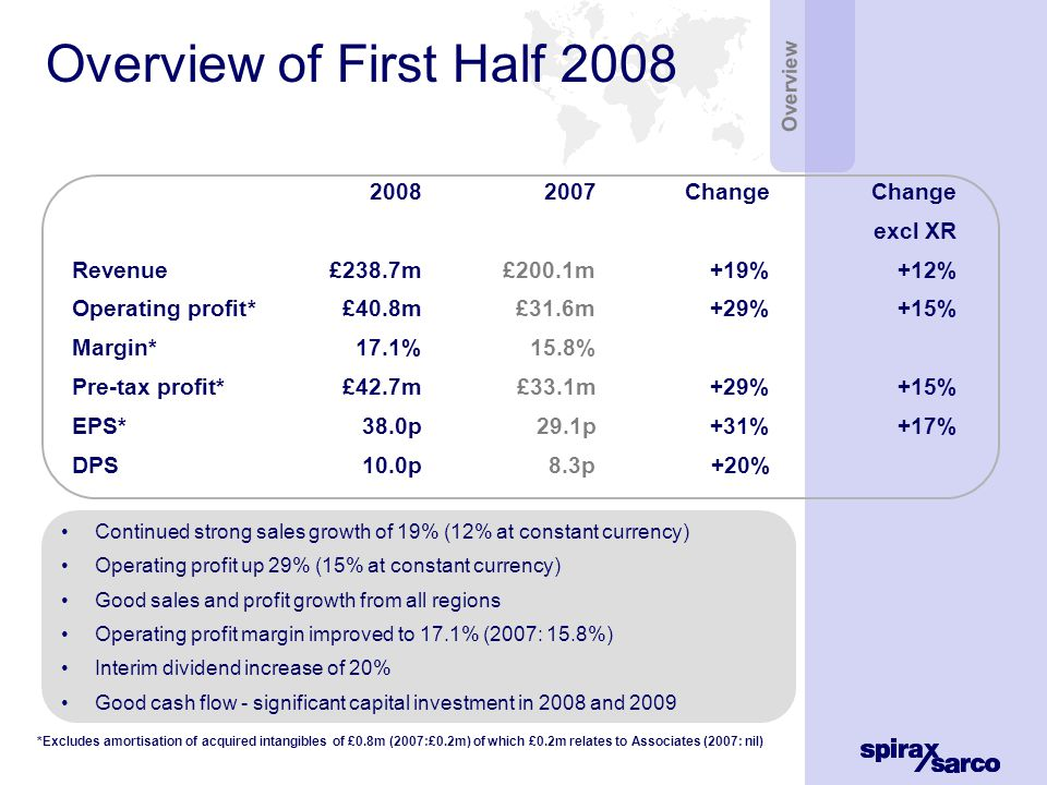 Financial aspects – Half Year 20082007changeChange constant ccy Revenue £238.7m £200.1m+19%+12% Operating Profit*£40.8m£31.6m+29%+15% Margin17.1%15.8% Net finance income £0.8m £0.9m Associates £1.2m £0.6m Profit before tax* £42.7m £33.1m +29%+15% Tax rate (ex Assoc.)*32.8%34.1% EPS*38.0p29.1p+31%+17% DPS10.0p8.3p+20% Financial Reduced net finance income – Pensions Pre-tax profit up 29% Lower tax rate – profit mix Strong EPS growth +31% Interim dividend +20% *Excludes amortisation of acquired intangibles of £0.8m (2007:£0.2m) of which £0.2m relates to Associates (2007: nil)