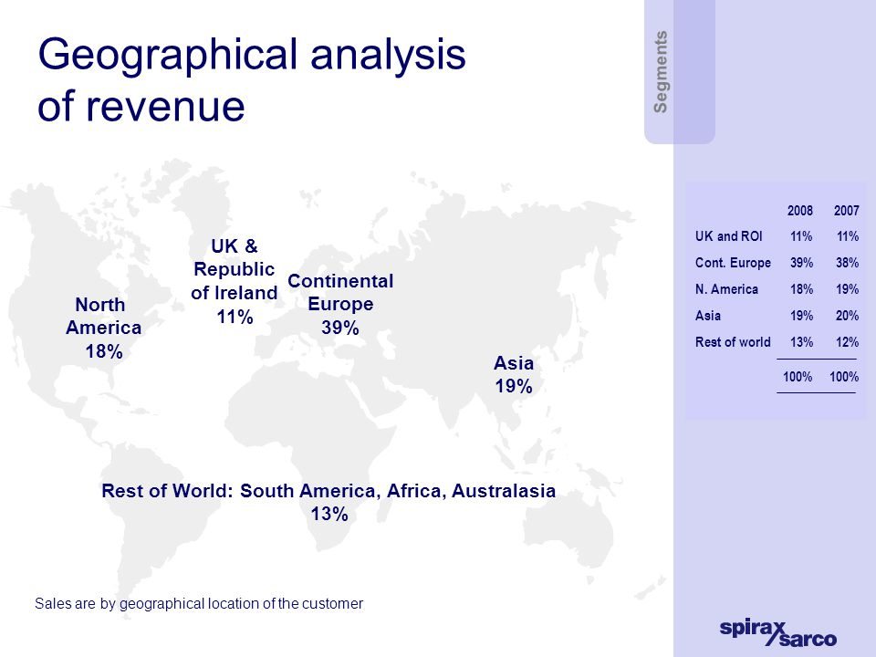 Geographical analysis of revenue North America 18% UK & Republic of Ireland 11% Asia 19% Continental Europe 39% Rest of World: South America, Africa, Australasia 13% Sales are by geographical location of the customer Segments 20082007 UK and ROI11%11% Cont.