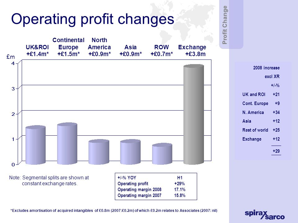 UK & Republic of Ireland 20082007changechange excl XR Sales to customers£25.1m£22.4m+12%+11% Sales by operation*£64.9m£58.6m +11%+11% Operating profit£8.2m£7.6m +9%+21% Margin*12.7%12.9% Organic sales growth in domestic market 11% Sales focus on energy saving projects for customers and newer products Demand on factories increased from overseas Efficiency gains in the factories offset higher energy and material costs UK & ROI *Sales by operation comprise customer and intra-group sales Margin based on gross sales