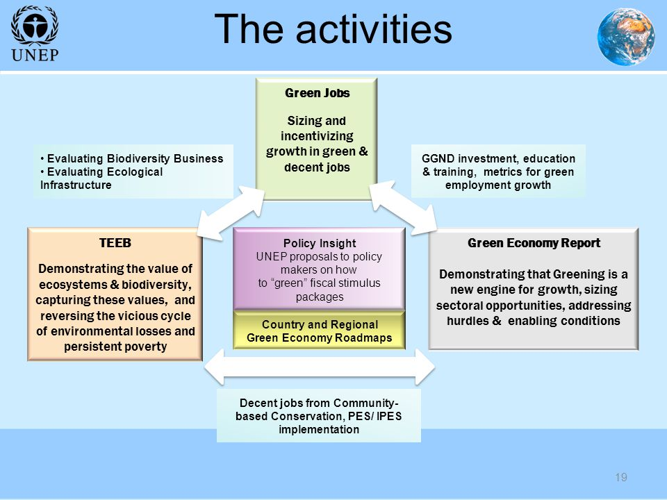 The activities 19 TEEB Demonstrating the value of ecosystems & biodiversity, capturing these values, and reversing the vicious cycle of environmental losses and persistent poverty Green Jobs Sizing and incentivizing growth in green & decent jobs Evaluating Biodiversity Business Evaluating Ecological Infrastructure GGND investment, education & training, metrics for green employment growth Decent jobs from Community- based Conservation, PES/ IPES implementation Policy Insight UNEP proposals to policy makers on how to green fiscal stimulus packages Country and Regional Green Economy Roadmaps Green Economy Report Demonstrating that Greening is a new engine for growth, sizing sectoral opportunities, addressing hurdles & enabling conditions