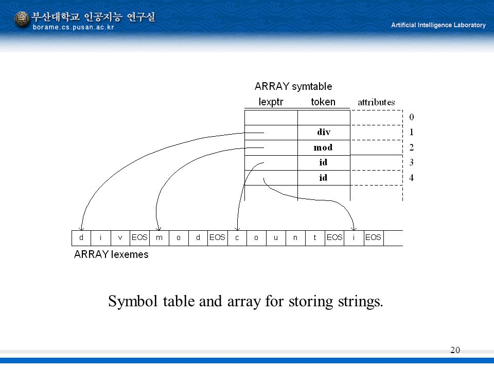 20 Symbol table and array for storing strings.