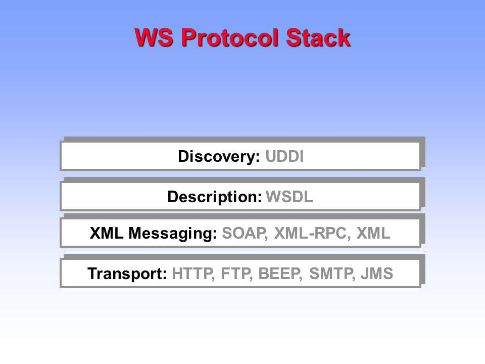 WS Protocol Stack Transport: HTTP, FTP, BEEP, SMTP, JMS XML Messaging: SOAP, XML-RPC, XML Description: WSDL Discovery: UDDI