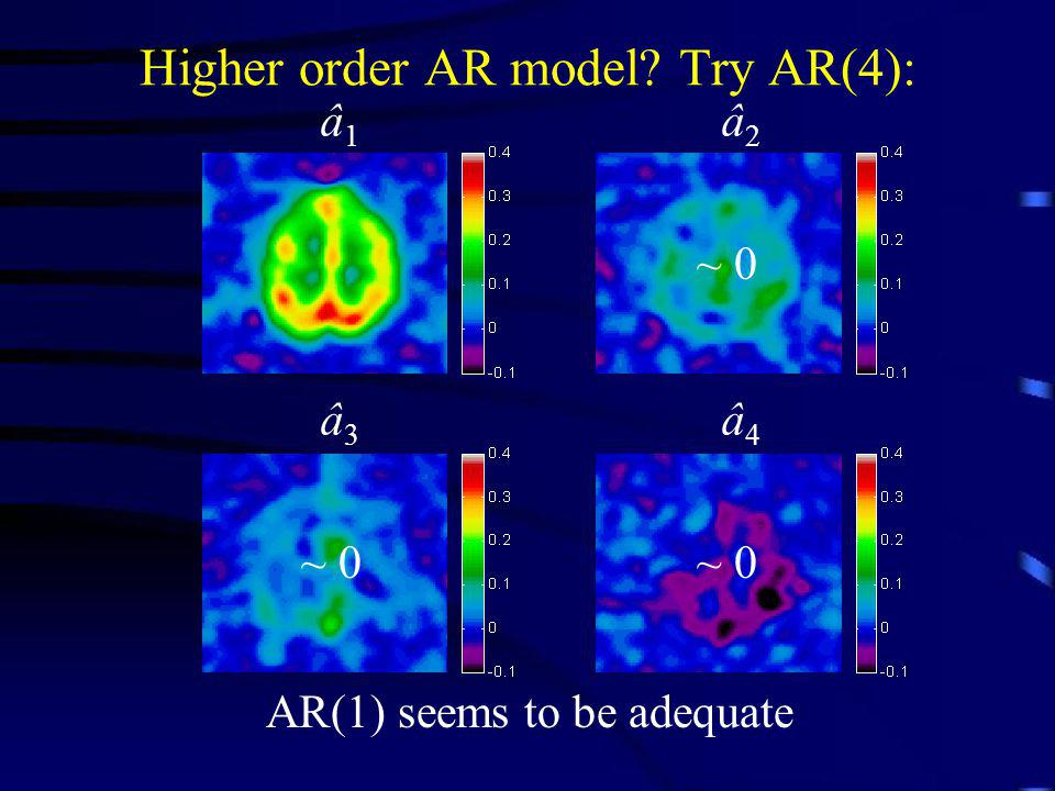 Higher order AR model? Try AR(4): â 1 â 2 â 3 â 4 AR(1) seems to be adequate ~ 0