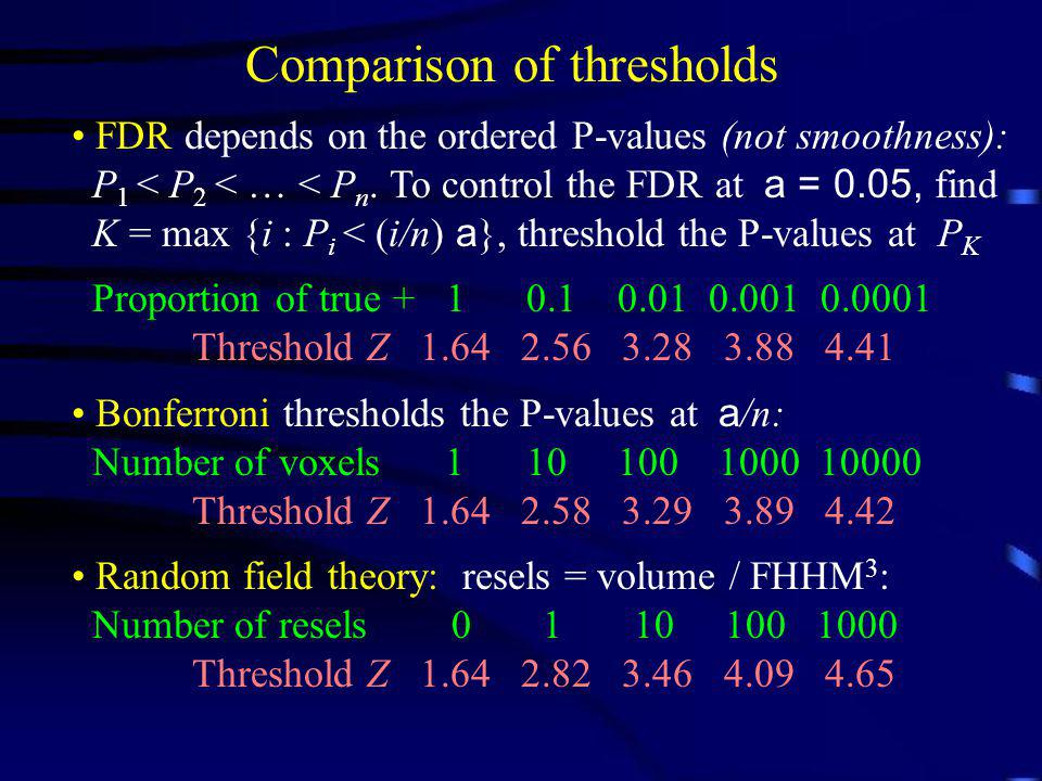 FDR depends on the ordered P-values (not smoothness): P 1 < P 2 < … < P n. To control the FDR at a = 0.05, find K = max {i : P i < (i/n) a }, threshol