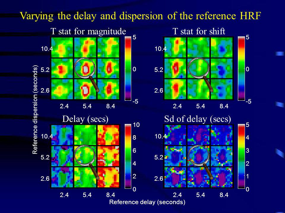 Varying the delay and dispersion of the reference HRF T stat for magnitude T stat for shift Delay (secs) Sd of delay (secs)