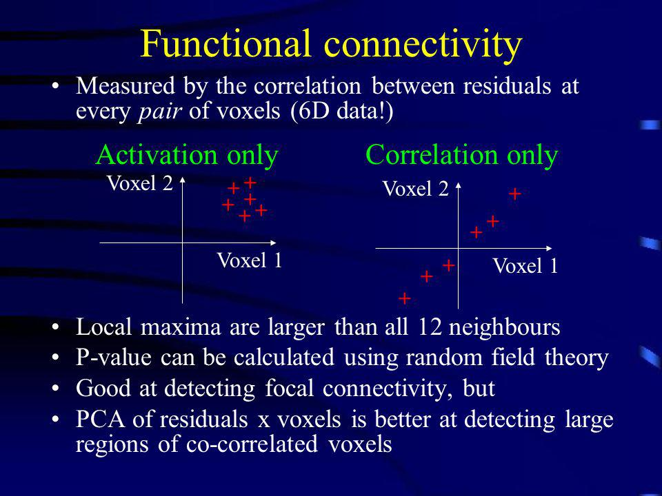 Functional connectivity Measured by the correlation between residuals at every pair of voxels (6D data!) Local maxima are larger than all 12 neighbour