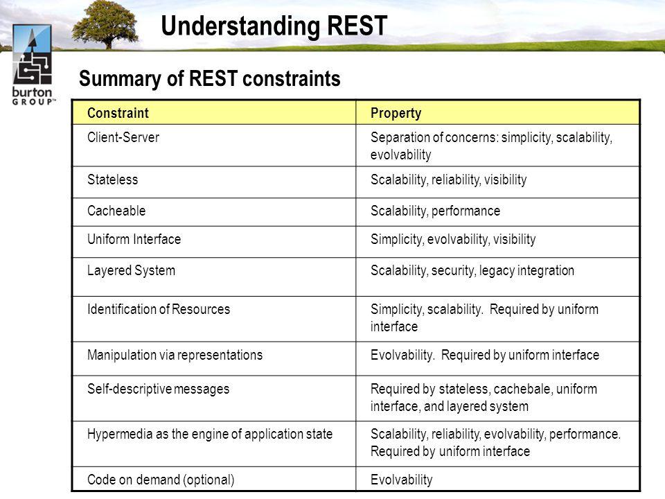 Understanding REST ConstraintProperty Client-ServerSeparation of concerns: simplicity, scalability, evolvability StatelessScalability, reliability, vi