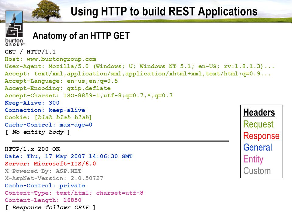 Using HTTP to build REST Applications Anatomy of an HTTP GET GET / HTTP/1.1 Host: www.burtongroup.com User-Agent: Mozilla/5.0 (Windows; U; Windows NT 5.1; en-US; rv:1.8.1.3)...