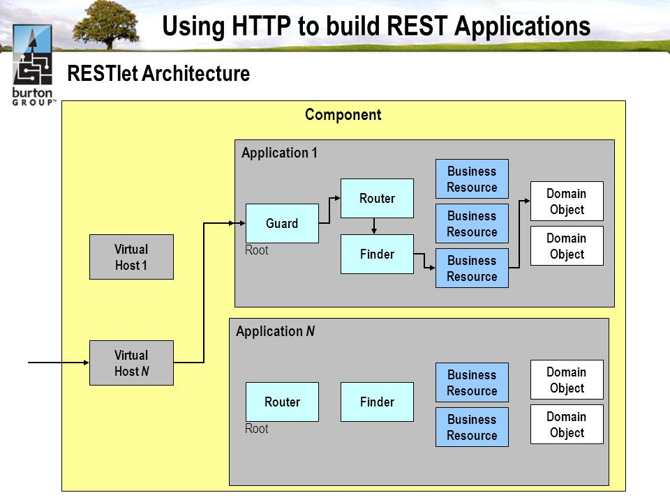 Using HTTP to build REST Applications Component Virtual Host 1 Application 1 Guard Business Resource Domain Object Business Resource Business Resource Domain Object Virtual Host N RESTlet Architecture Router Finder Root Application N Router Domain Object Business Resource Business Resource Domain Object Finder Root