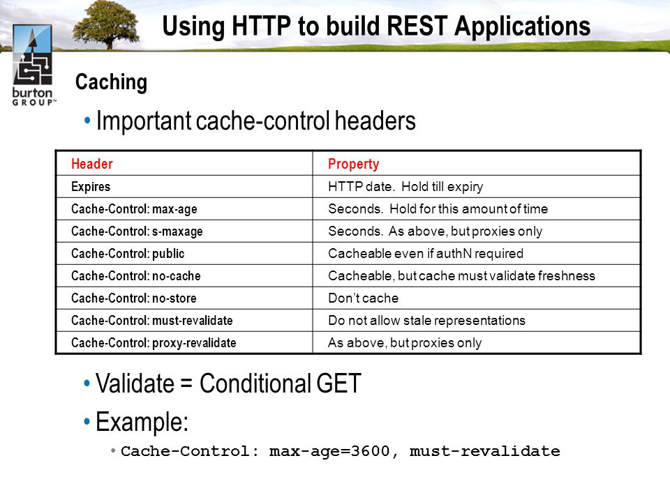 Using HTTP to build REST Applications Caching Important cache-control headers HeaderProperty Expires HTTP date.
