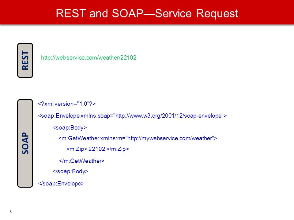 REST and SOAPService Request 22102 http://webservice.com/weather/22102 SOAP REST 5