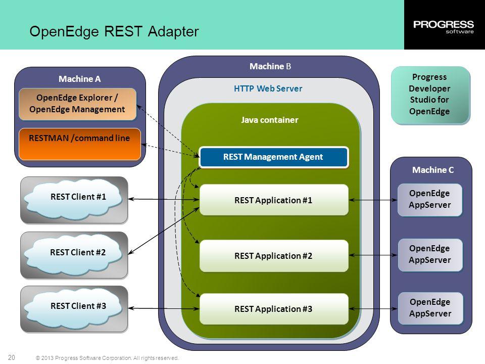 © 2013 Progress Software Corporation. All rights reserved. 20 OpenEdge REST Adapter Machine A Machine B Machine C HTTP Web Server OpenEdge Explorer /