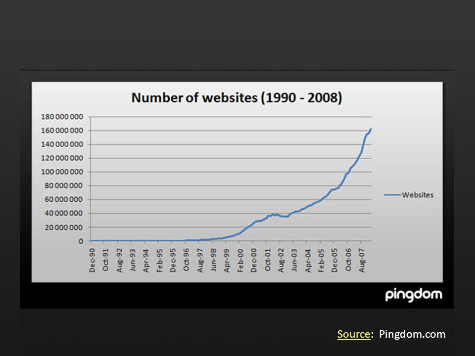 SourceSource: Pingdom.com