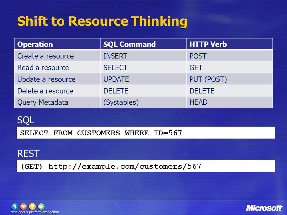 Shift to Resource Thinking OperationSQL CommandHTTP Verb Create a resourceINSERTPOST Read a resourceSELECTGET Update a resourceUPDATEPUT (POST) Delete