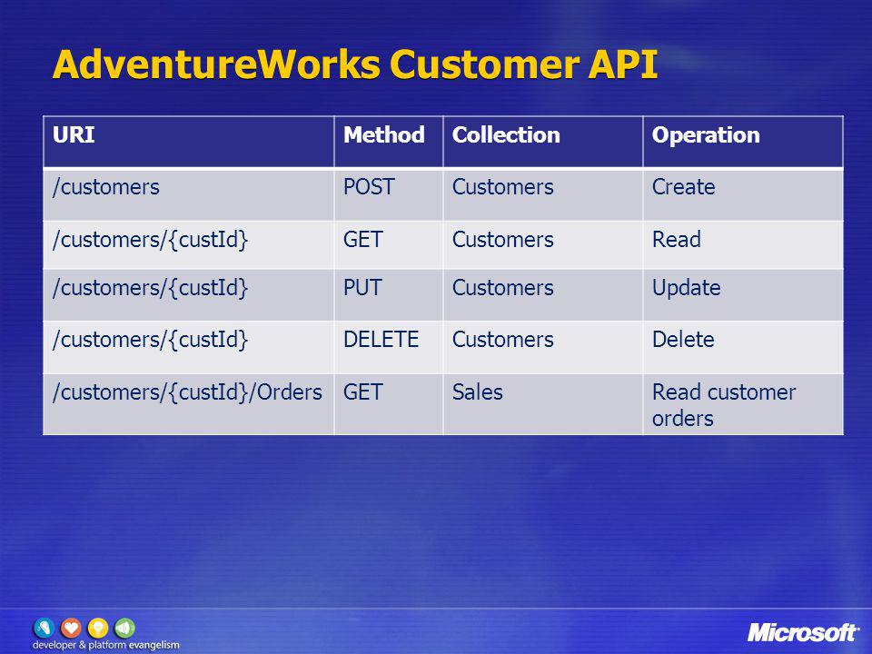AdventureWorks Customer API URIMethodCollectionOperation /customersPOSTCustomersCreate /customers/{custId}GETCustomersRead /customers/{custId}PUTCusto