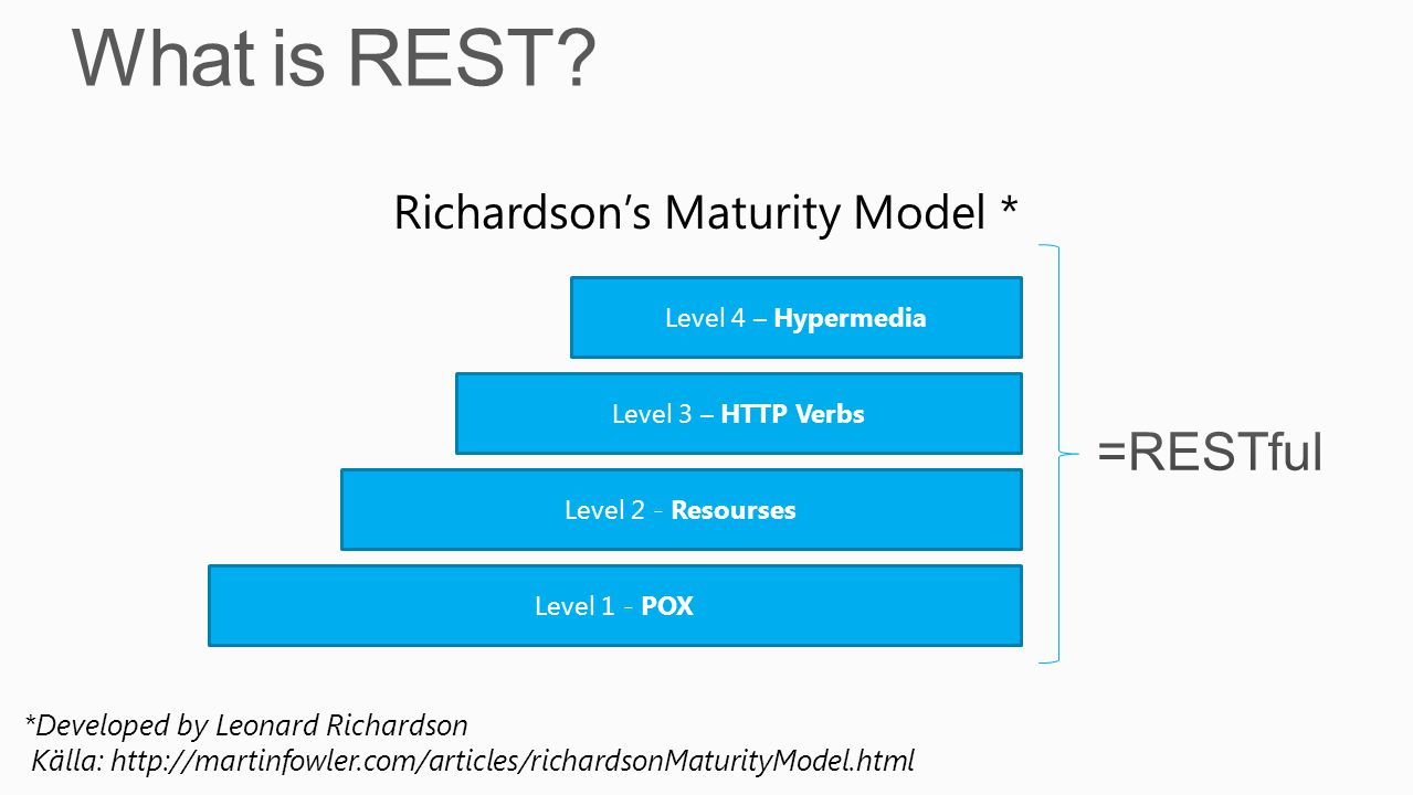 *Developed by Leonard Richardson Källa: http://martinfowler.com/articles/richardsonMaturityModel.html Richardsons Maturity Model * Level 1 - POX Level 2 - Resourses Level 3 – HTTP Verbs Level 4 – Hypermedia