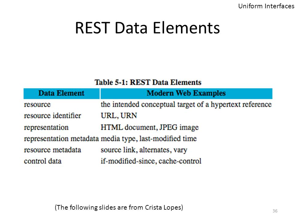 REST Data Elements Uniform Interfaces (The following slides are from Crista Lopes) 36