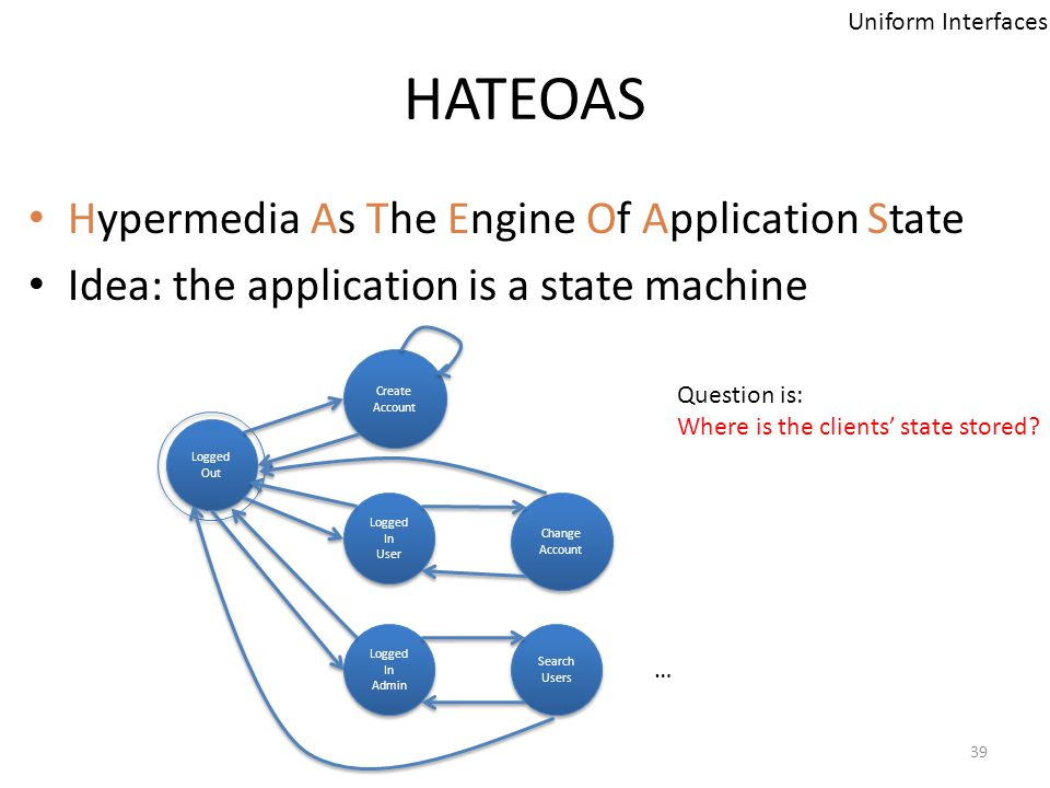 HATEOAS Hypermedia As The Engine Of Application State Idea: the application is a state machine Uniform Interfaces Logged Out Create Account Create Acc