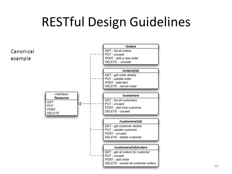 RESTful Design Guidelines Canonical example 48