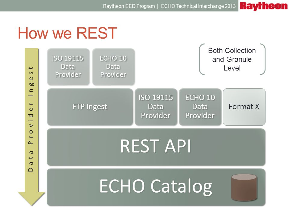 How we REST Data Provider Ingest ECHO Catalog REST API FTP Ingest ISO 19115 Data Provider ECHO 10 Data Provider ISO 19115 Data Provider ECHO 10 Data P