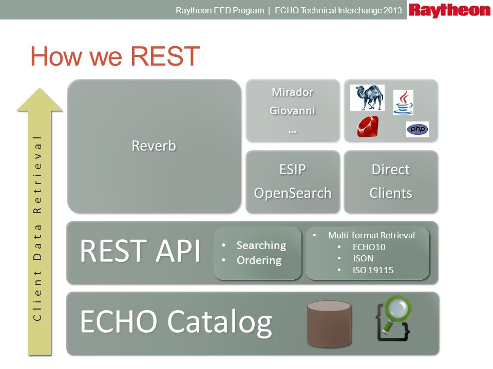 How we REST ECHO Catalog REST API Reverb ESIP OpenSearch ESIP OpenSearch Mirador Giovanni … Mirador Giovanni … Direct Clients Direct Clients Client Da
