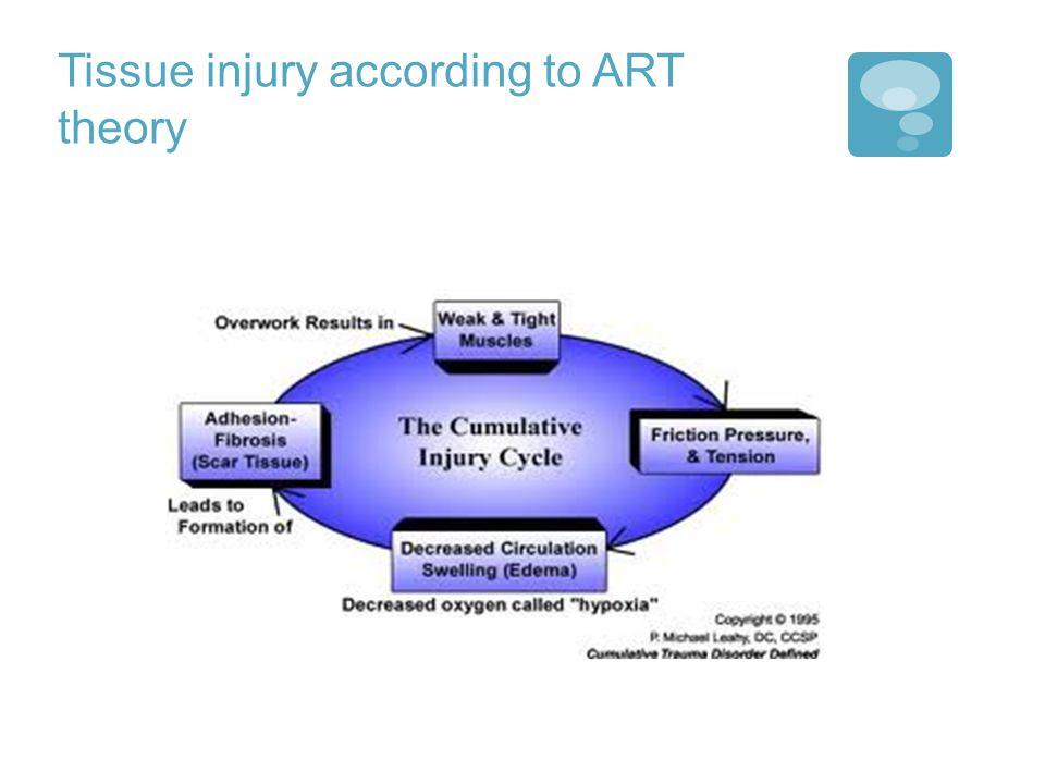 Tissue injury according to ART theory