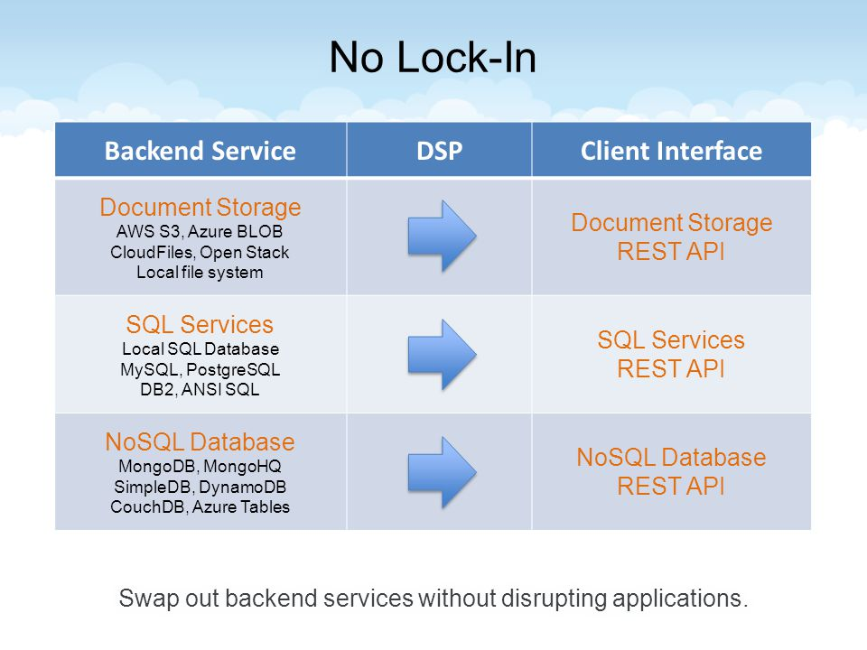 Backend ServiceDSPClient Interface Document Storage AWS S3, Azure BLOB CloudFiles, Open Stack Local file system Document Storage REST API SQL Services Local SQL Database MySQL, PostgreSQL DB2, ANSI SQL SQL Services REST API NoSQL Database MongoDB, MongoHQ SimpleDB, DynamoDB CouchDB, Azure Tables NoSQL Database REST API
